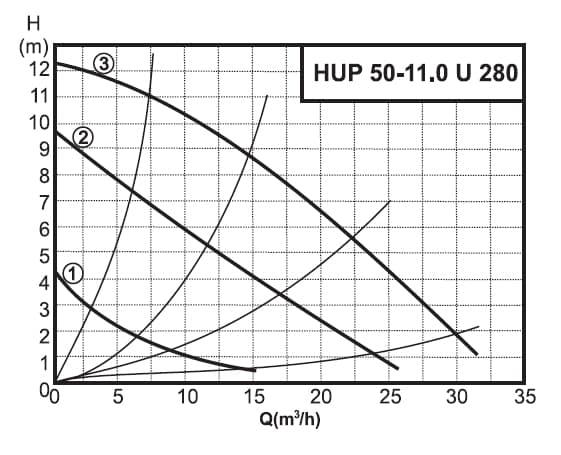 График работы насоса циркуляционного  Halm HUP 50-11. 0 U 280 - рисунок