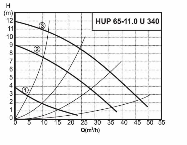 График работы насоса циркуляционного Halm HUP 65-11. 0 U 340 - рисунок