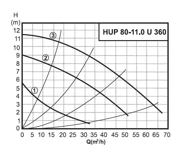 График работы насоса циркуляционного Halm HUP 80-11. 0 U 360  - рисунок
