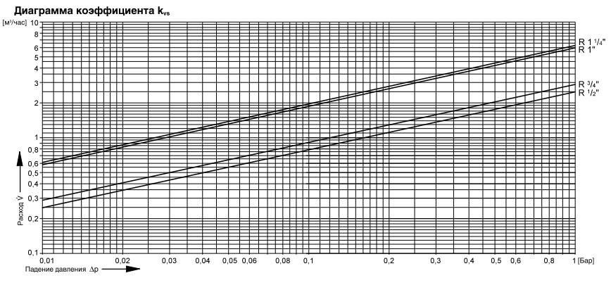Фильтры honeywell miniplus fk06 значение Kvs.