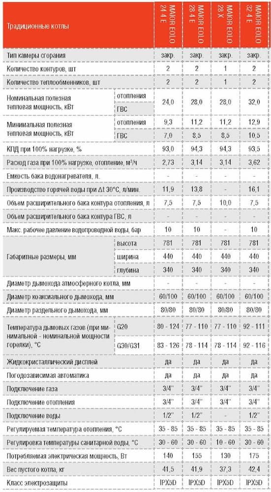 Технические характеристики газовых котлов IMMERGAS MAIOR EOLO 24, 28, 32 4E