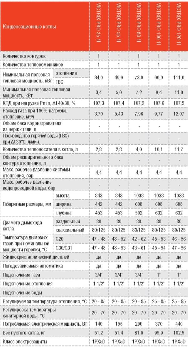 Газовые котлы IMMERGAS VICTRIX PRO - технические характеристики