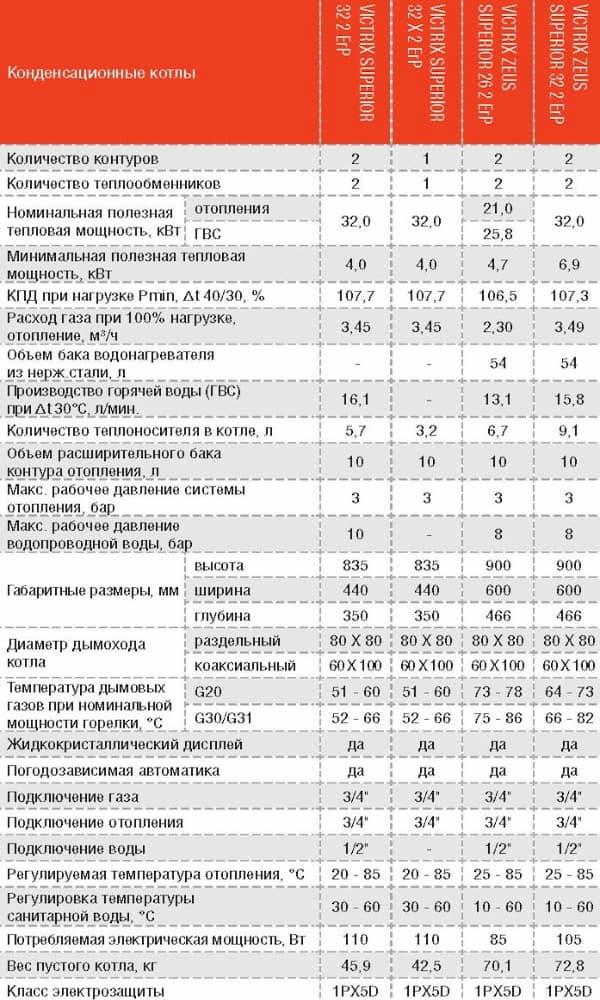 Технические характеристики газовых котлов IMMERGAS VITRIX SUPERIOR