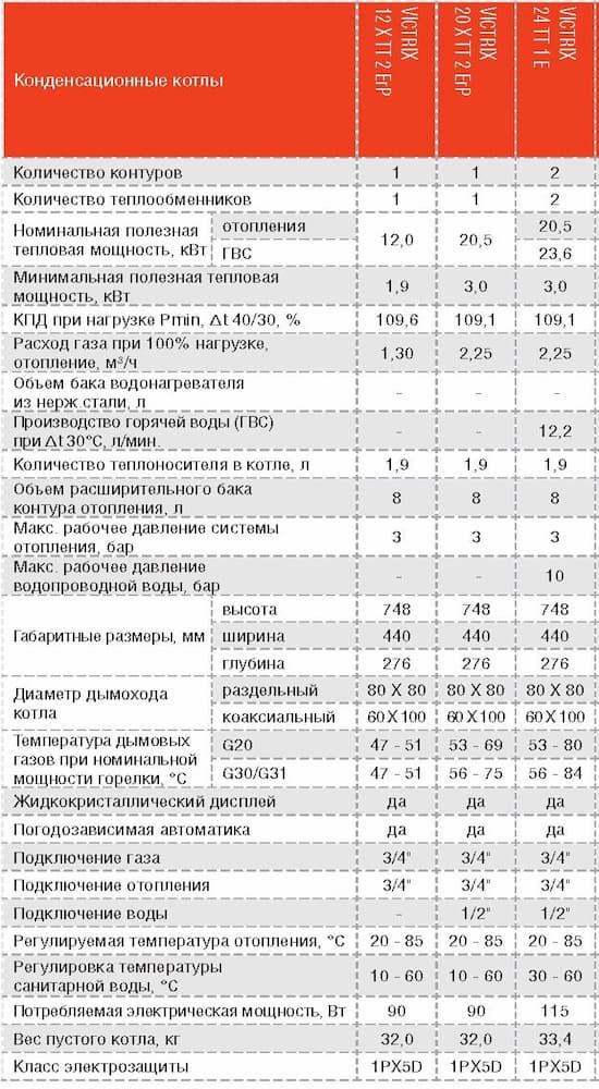 Котлы конденсационные VICTRIX 12-20 X TT 2 ErP характеристики