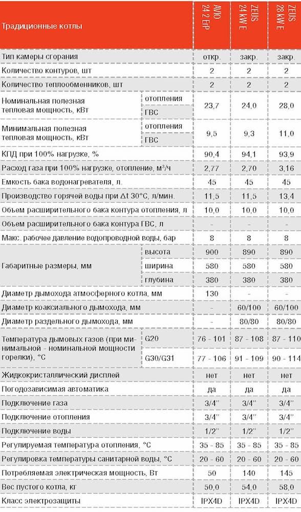 Технические характеристики газовых котлов IMMERGAS AVIO/ZEUS 24, 28
