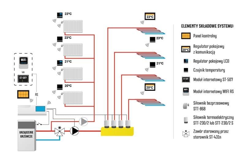 Серия 3 от компании TECH STEROWNIKI для управления системой отопления, комплектация.