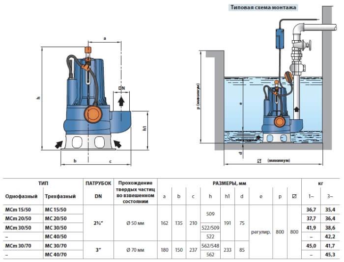 Монтаж дренажного насоса для воды pedrollo MC