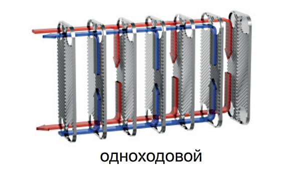 Одноходовой или двухходовой теплообменник Пластинчатый теплообменник Thermowave EL-250 Пушкин