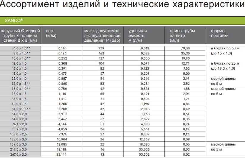 Диаметры медные трубы SANCO, таблица.