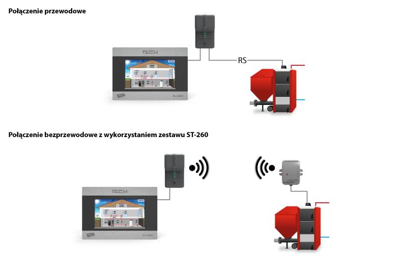 Схема связи между ST-280 и котлом (проводная, беспроводная через ST-260).