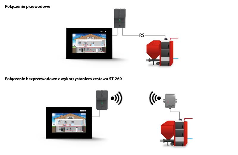 Схема связи между ST-281 и котлом (проводная, беспроводная через ST-260).