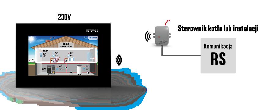 Схема связи между ST-281n C и главным контроллером