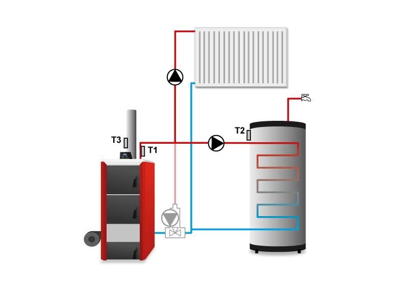 Контроллер твердотопливного котла TECH ST-28 zPID схема установки.