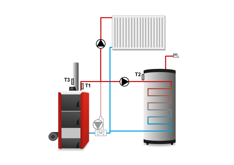 Контроллер твердотопливного котла TECH ST-88 zPID схема установки.