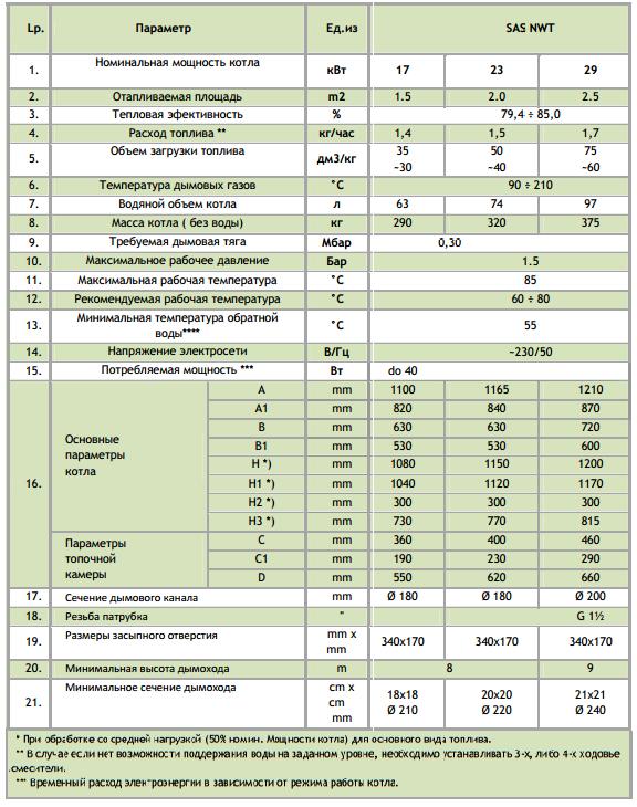 Технические характеристики котла твердотопливного SAS NWT 17 кВт