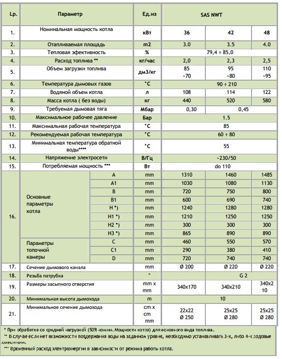 Технические характеристики котла твердотопливного SAS NWT 48 кВт