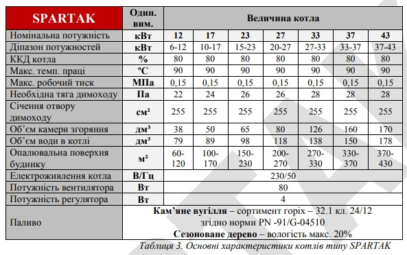 Технические характеристики TATRAMET SPARTAK