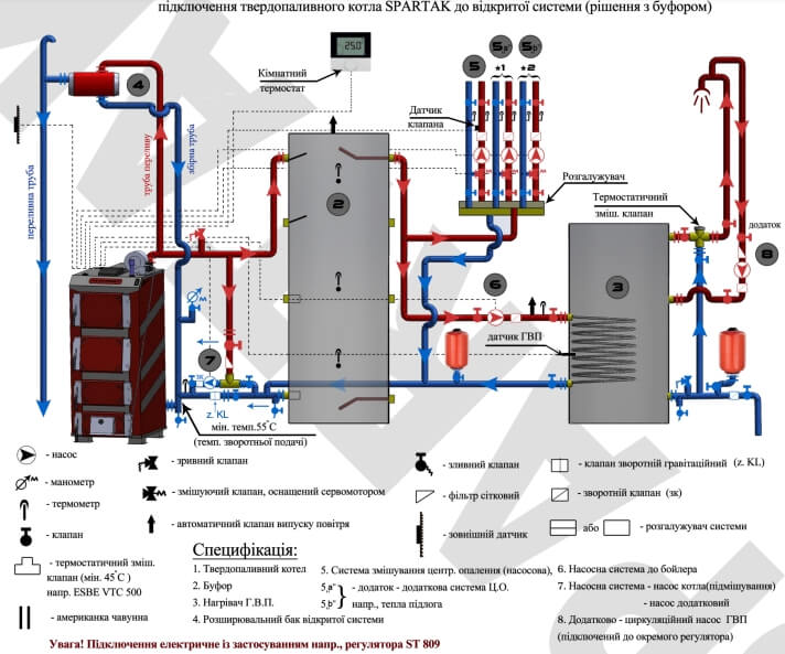 Типовая схема установки твердотопливного котла TATRAMET SPARTAK.