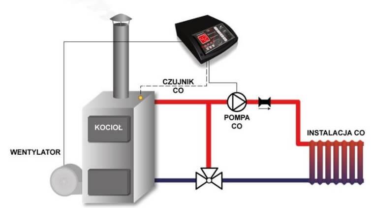 Контроллер твердотопливного котла TECH ST-24 Sigma схема установки.