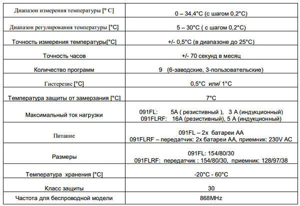 Технические характеристики терморегулятора Salus 091FL, таблица.