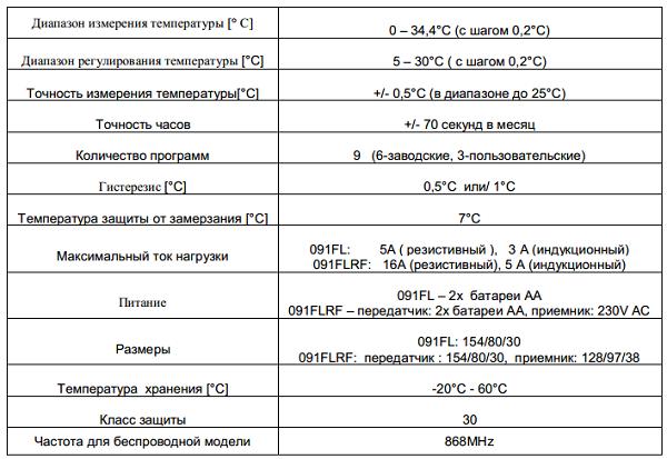 Технические характеристики терморегулятора Salus 091FLRF.