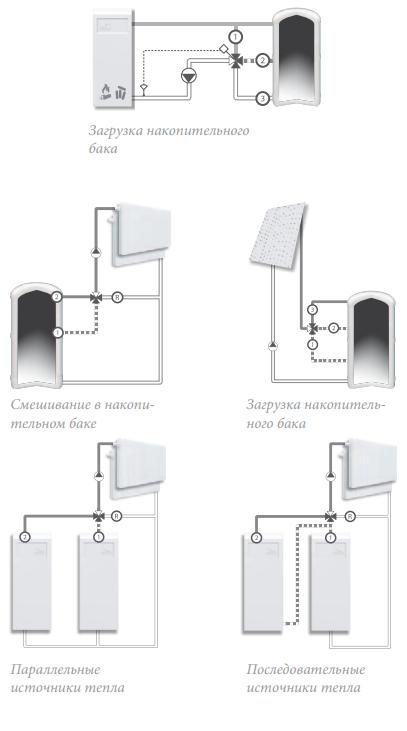 Технические характеристики смесительного клапана ESBE VRB 140