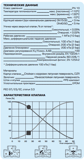 Технические характеристики смесительного клапана ESBE VRG 131