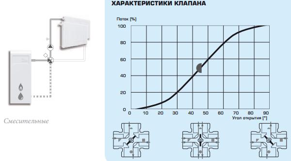 Пример установки смесительного клапана ESBE VRG 141