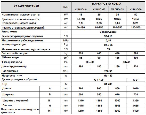 Котел твердотопливный MCE V2 DUO SP- технические характеристики