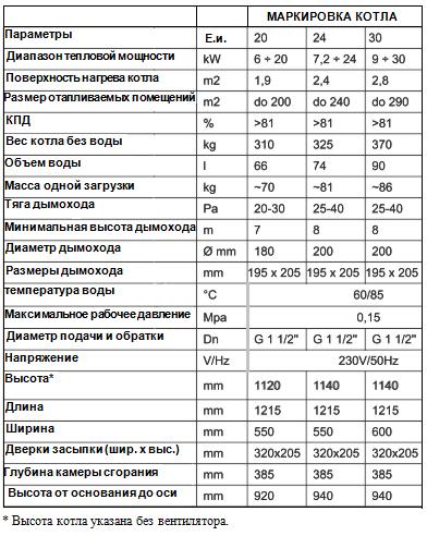Технические характеристики котла MCE V3 S