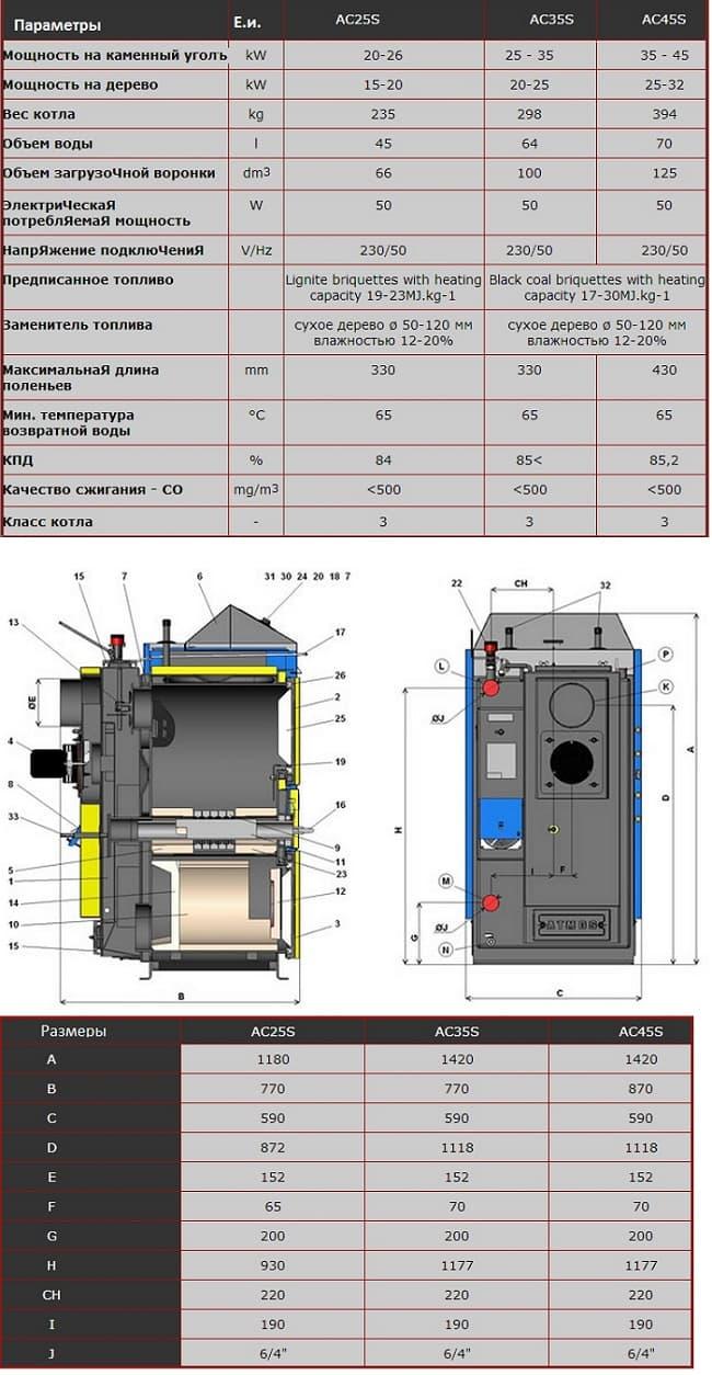 Технические характеристики: котел твердотопливный угольный Atmos AC 25 S