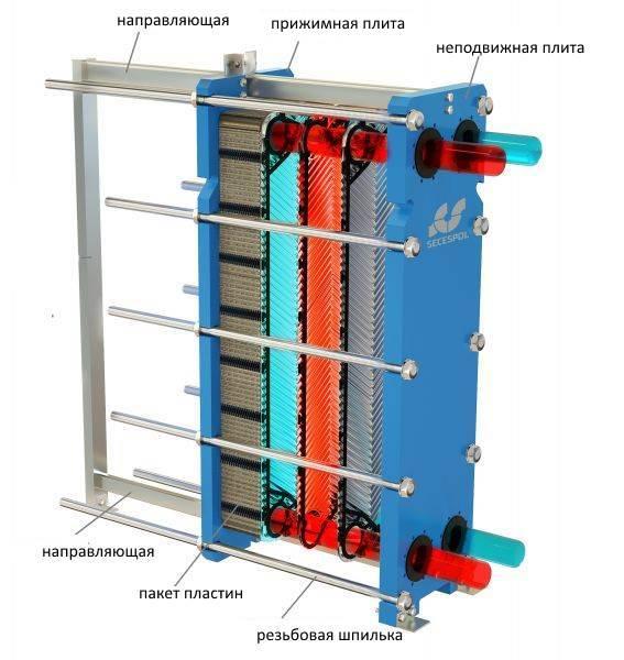 Теплообменник питьевой воды Уплотнения теплообменника Funke FP 41 Каспийск