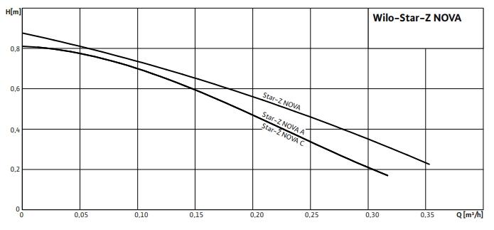 Насос рециркуляционный Wilo-Star-Z NOVA график характеристик.